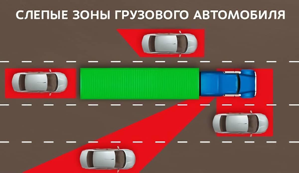 Слепые зоны грузового автомобиля