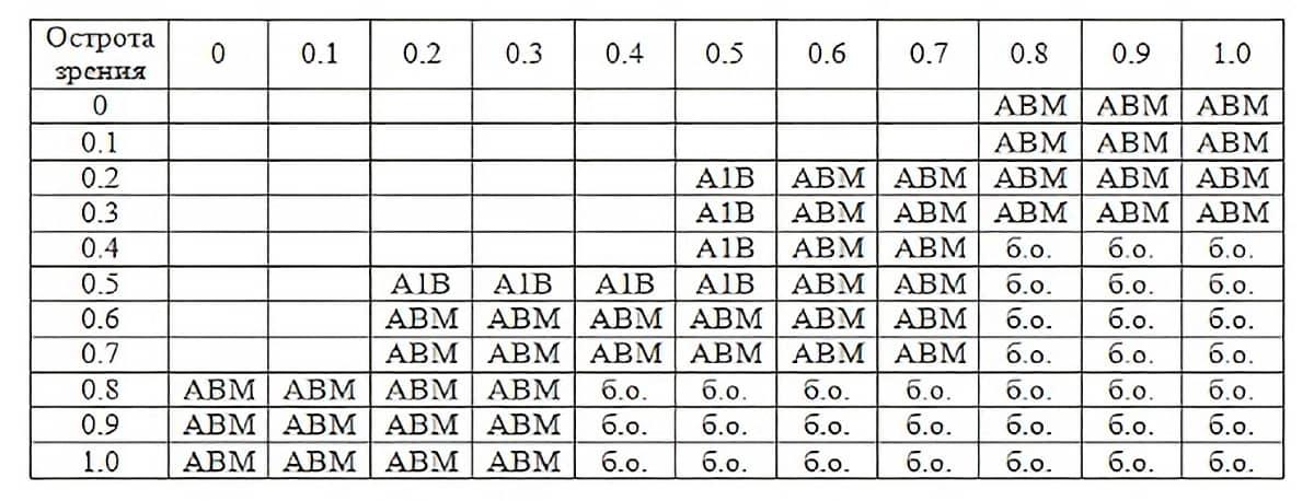 Таблица остроты зрения