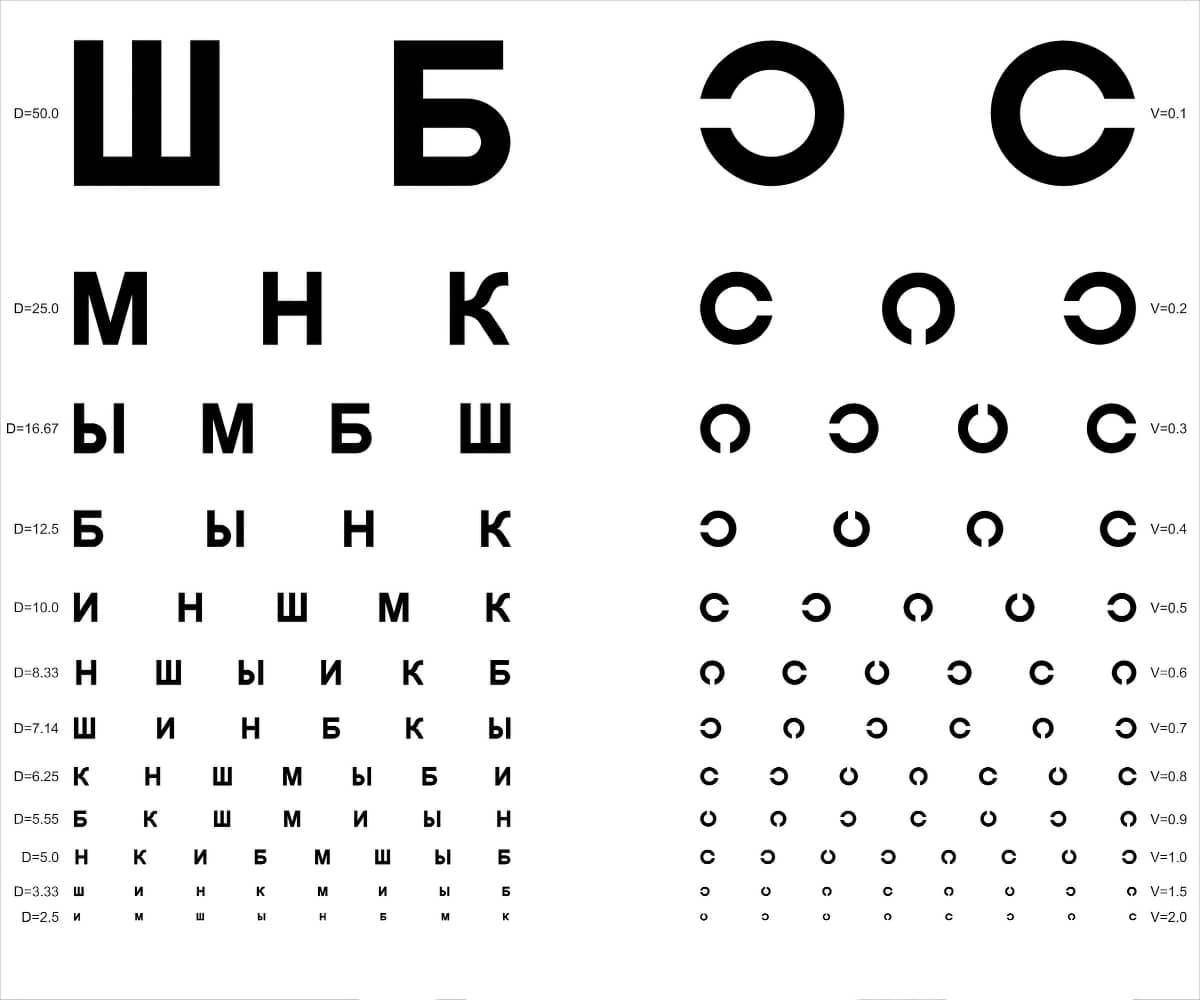 Таблица проверки остроты зрения