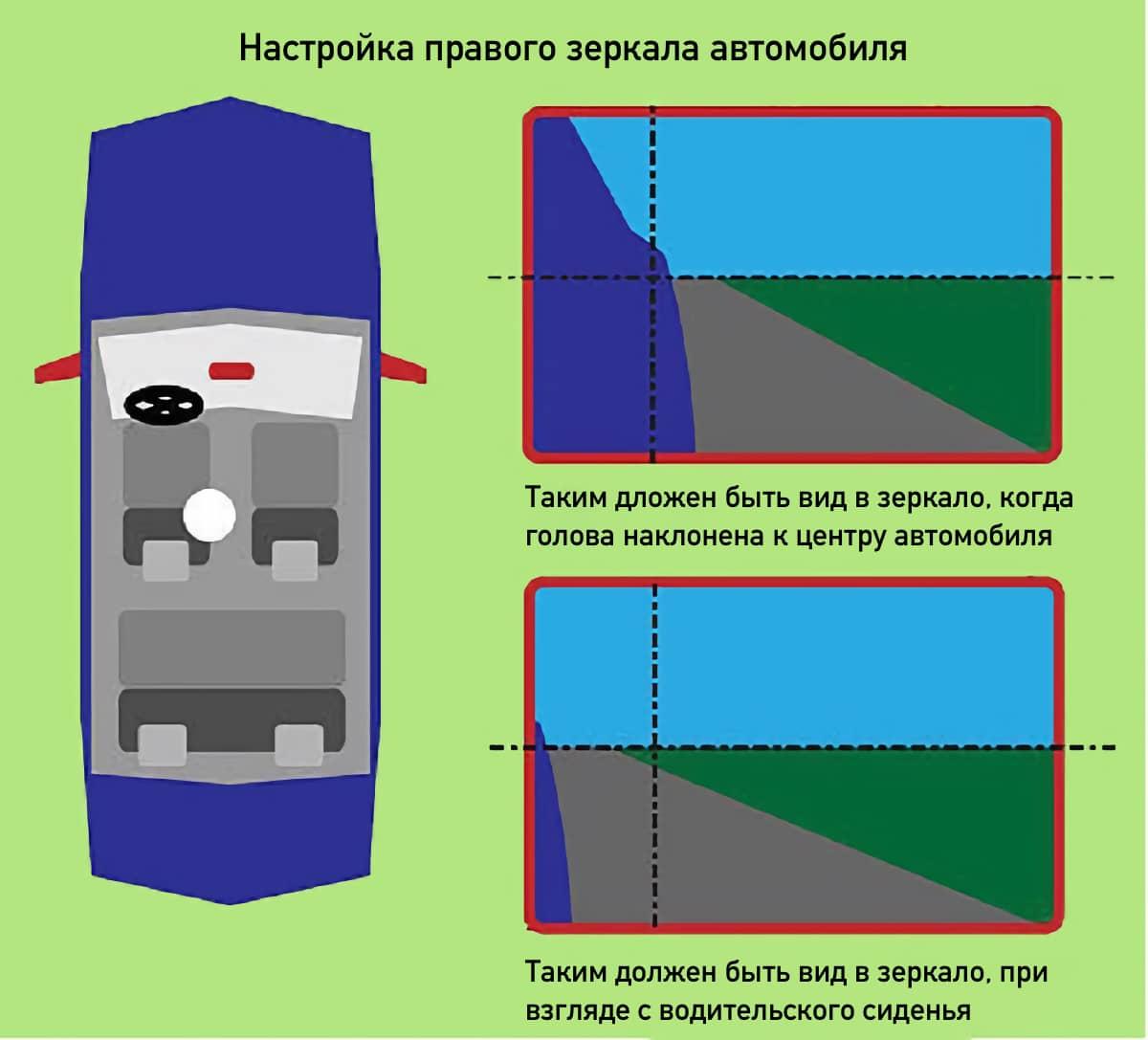 Регулировка правого зеркала заднего вида в автомобиле