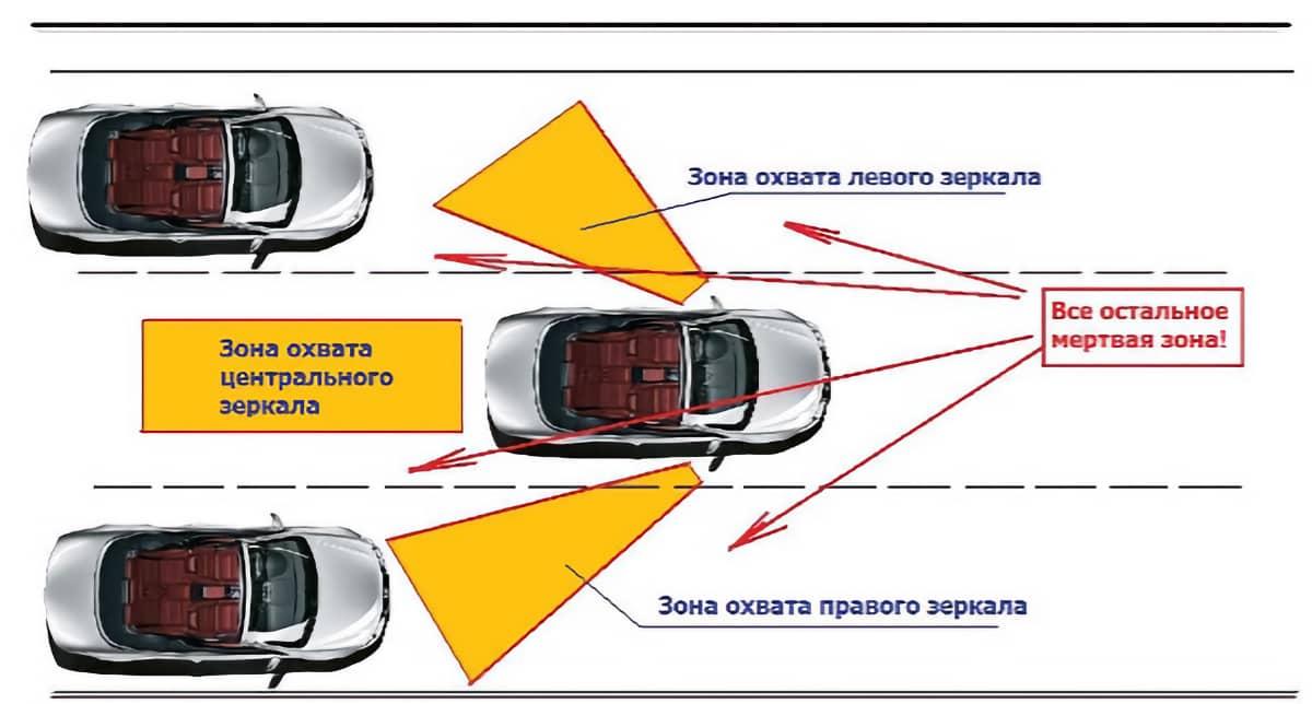 Слепые зоны видимости у машины